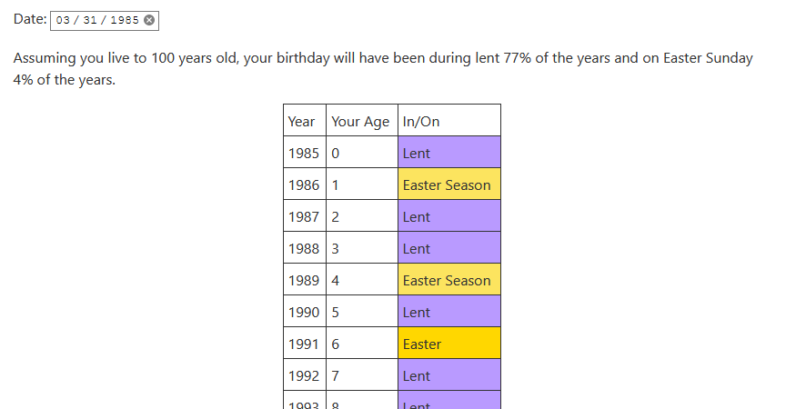 Birthday lookup to show lent and Easter frequency