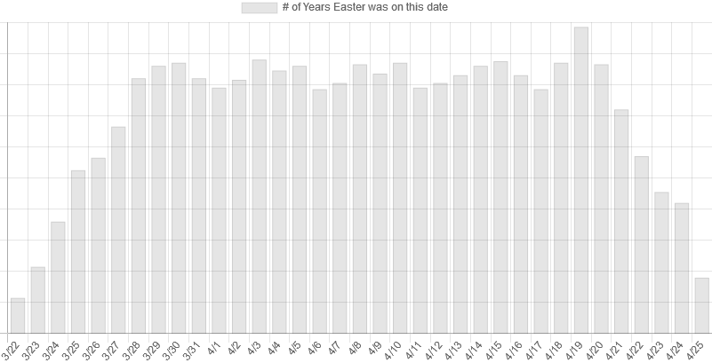Easter Frequency Graph